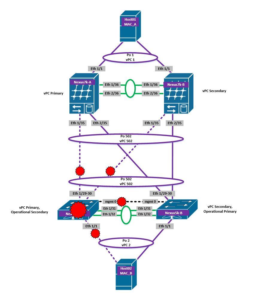 Cisco Nexus vPC – Configuration & Failure Scenarios – A Data