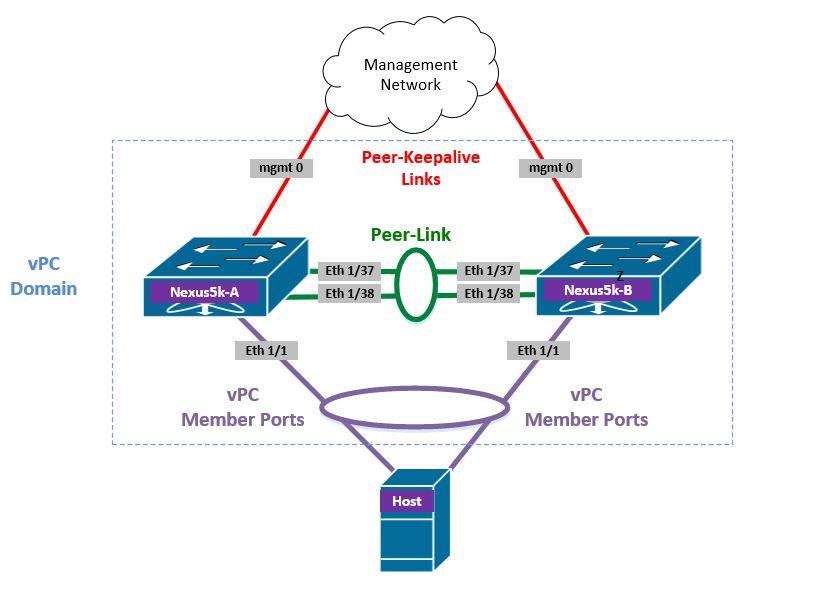 Cisco Nexus vPC – Configuration & Failure Scenarios – A Data Center Guy!
